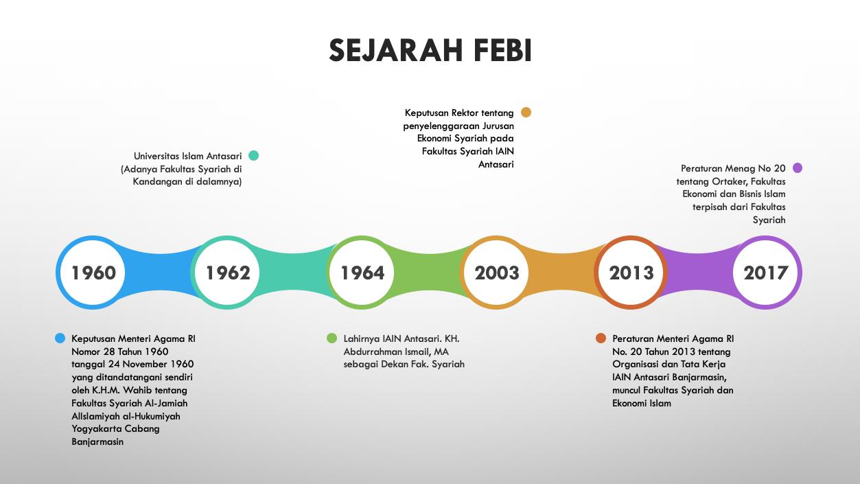 Sejarah FEBI